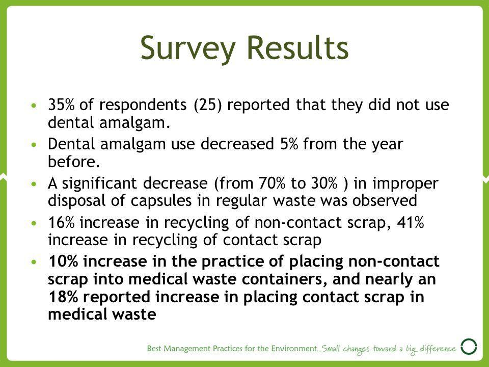 Survey Results 35% of respondents (25) reported that they did not use dental amalgam. Dental amalgam use decreased 5% from the year before.
