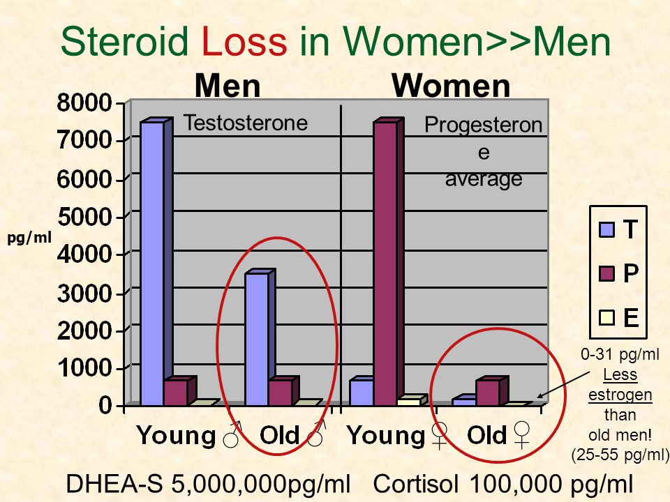 Steroid Loss in Women>>Men