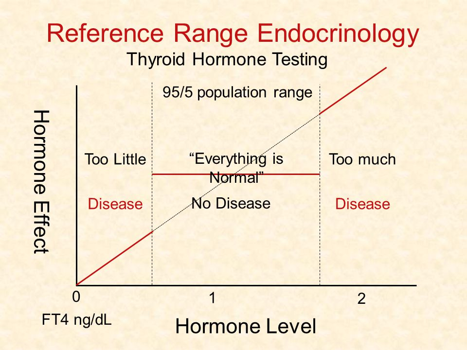Reference Range Endocrinology