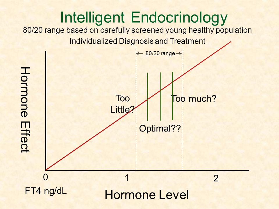 Intelligent Endocrinology
