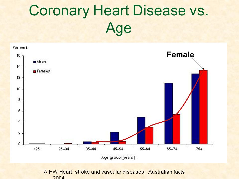 Coronary Heart Disease vs. Age