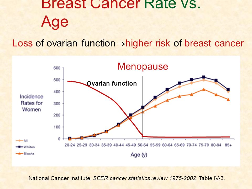Breast Cancer Rate vs. Age