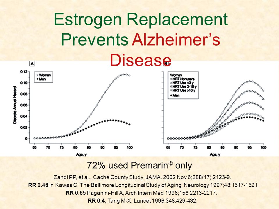 Estrogen Replacement Prevents Alzheimer's Disease