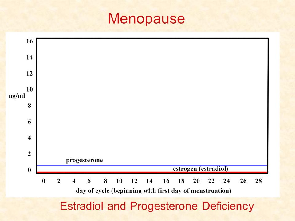 Menopause Estradiol and Progesterone Deficiency