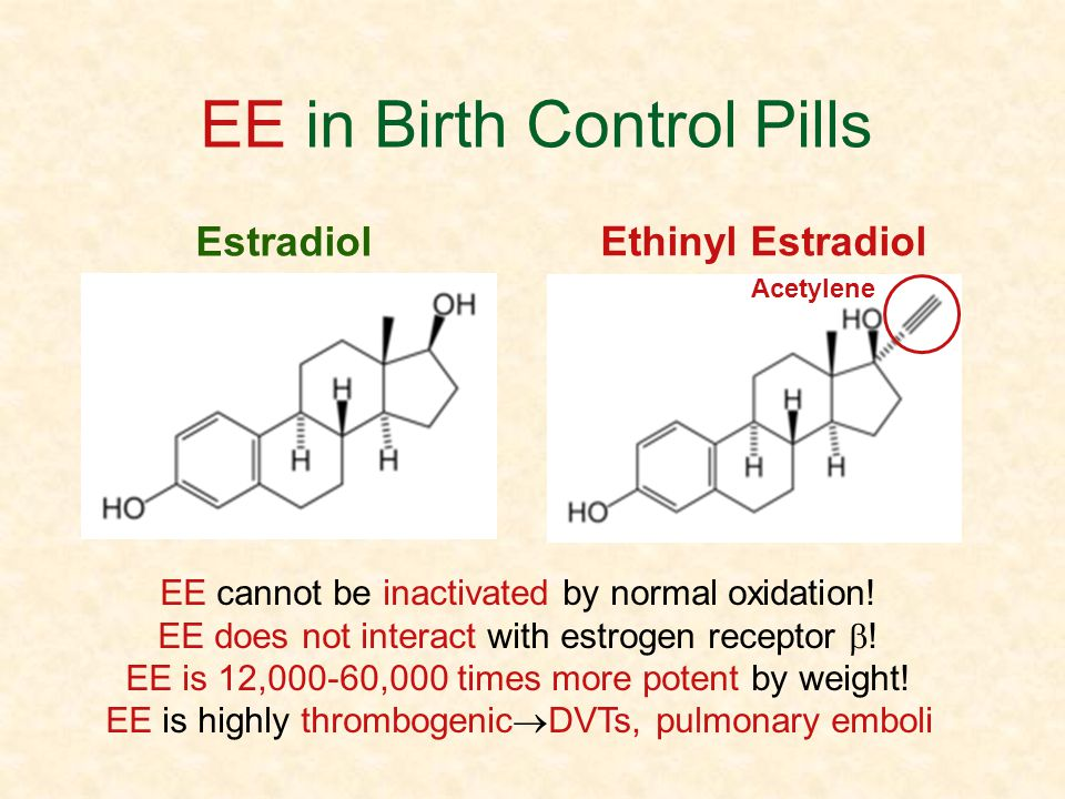EE in Birth Control Pills