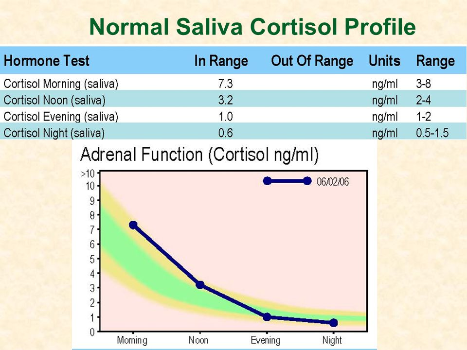 Normal Saliva Cortisol Profile