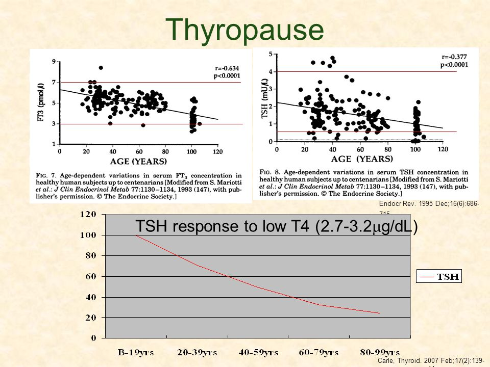 Thyropause TSH response to low T4 (2.7-3.2g/dL)
