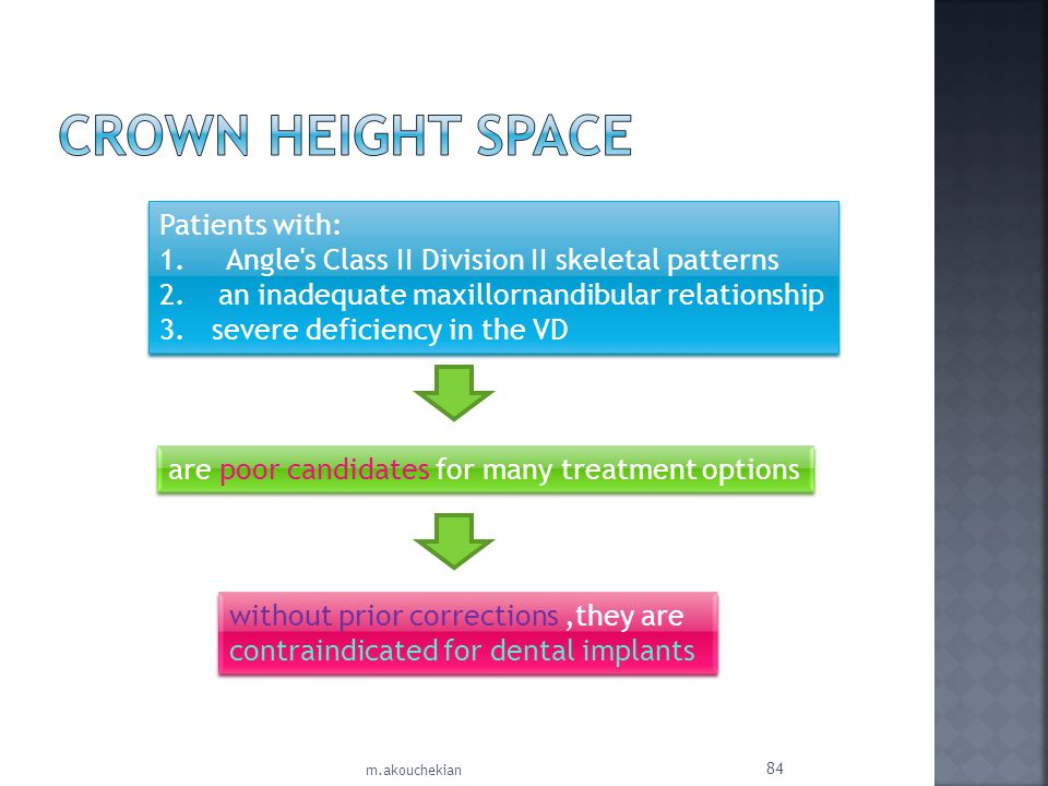 Crown Height Space Patients with: