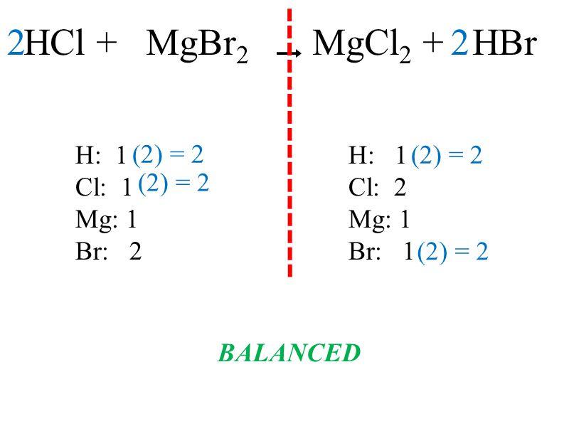 2 HCl + MgBr2 MgCl2 + HBr 2 H: 1 H: 1 (2) = 2 (2) = 2 Cl: 1 Cl: 2