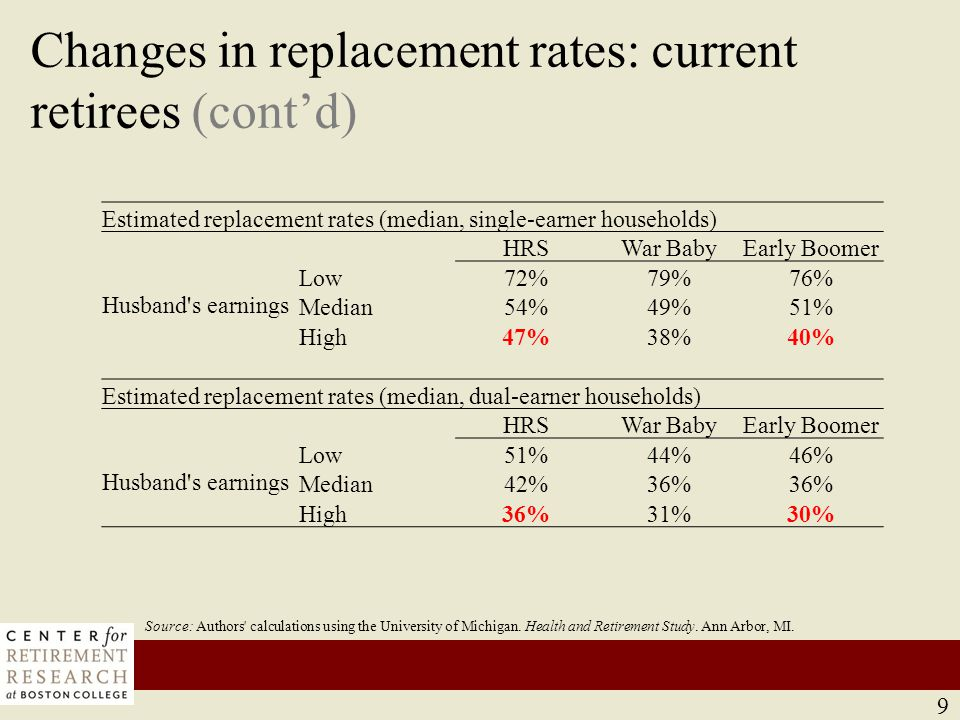 Changes in replacement rates: projection