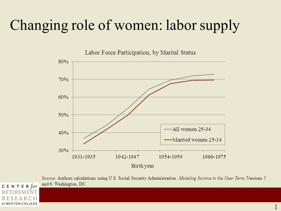 Changing role of women: earnings
