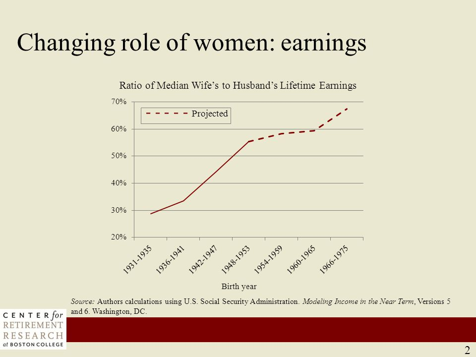 Changing role of women: marital patterns