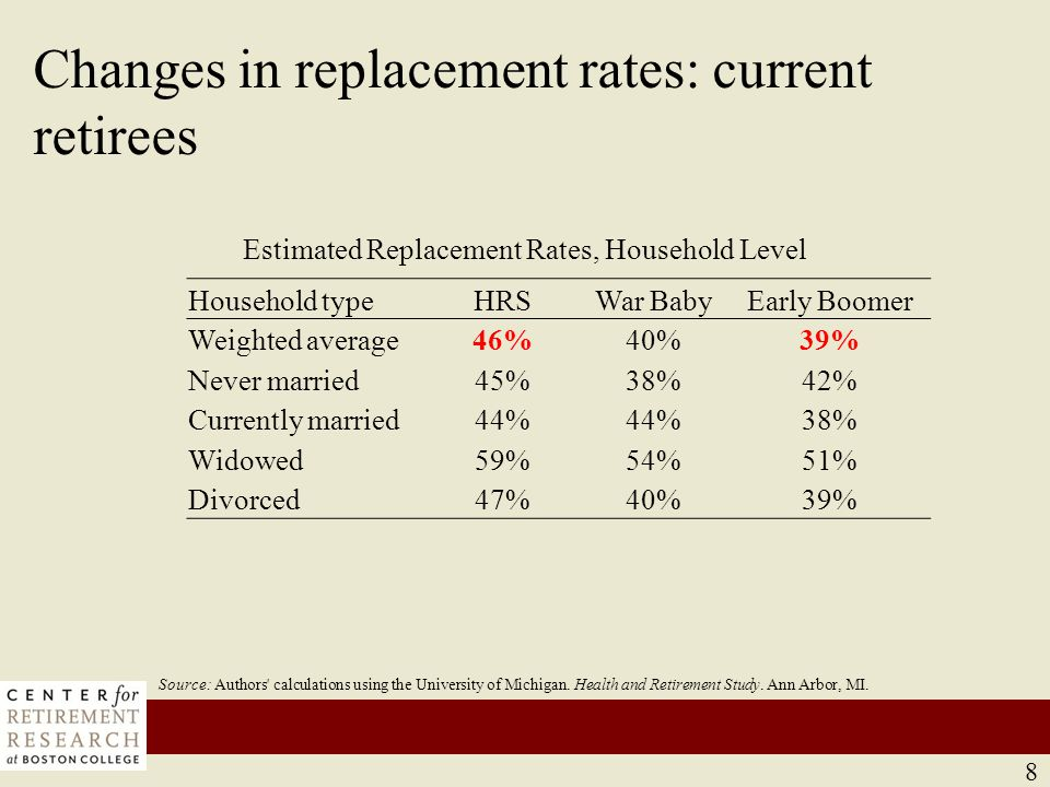 Changes in replacement rates: current retirees (cont'd)