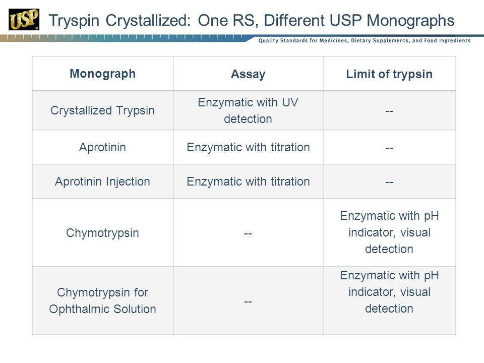 Tryspin Crystallized: One RS, Different USP Monographs