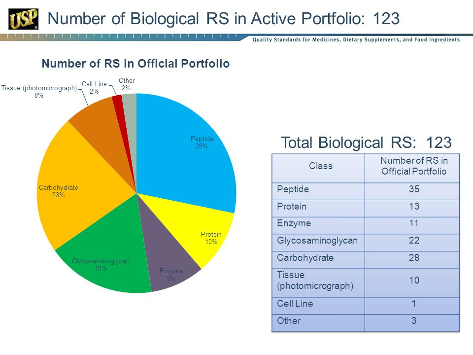 Number of Biological RS in Active Portfolio: 123