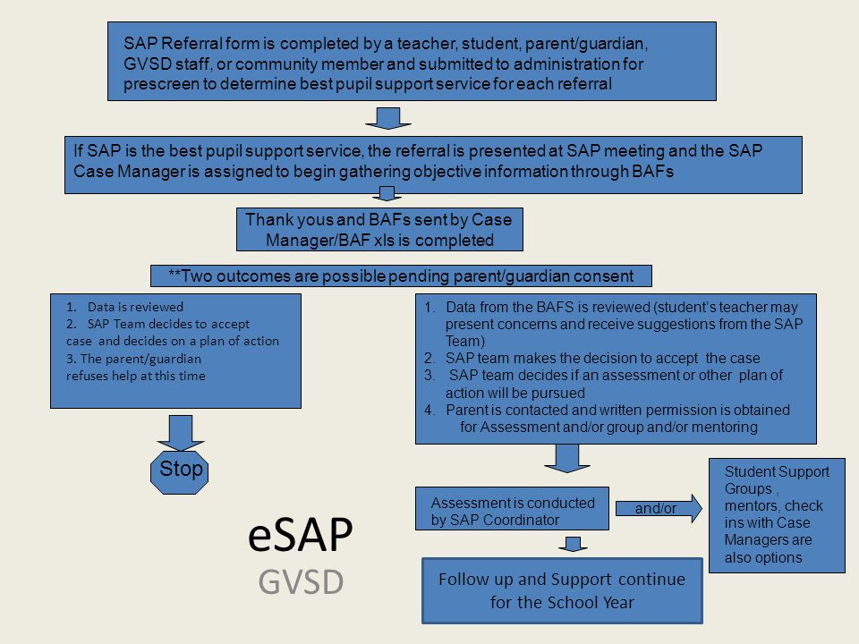 eSAP GVSD Stop Follow up and Support continue for the School Year