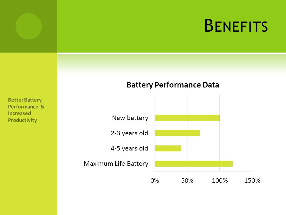 Benefits Better Battery Performance & Increased Productivity