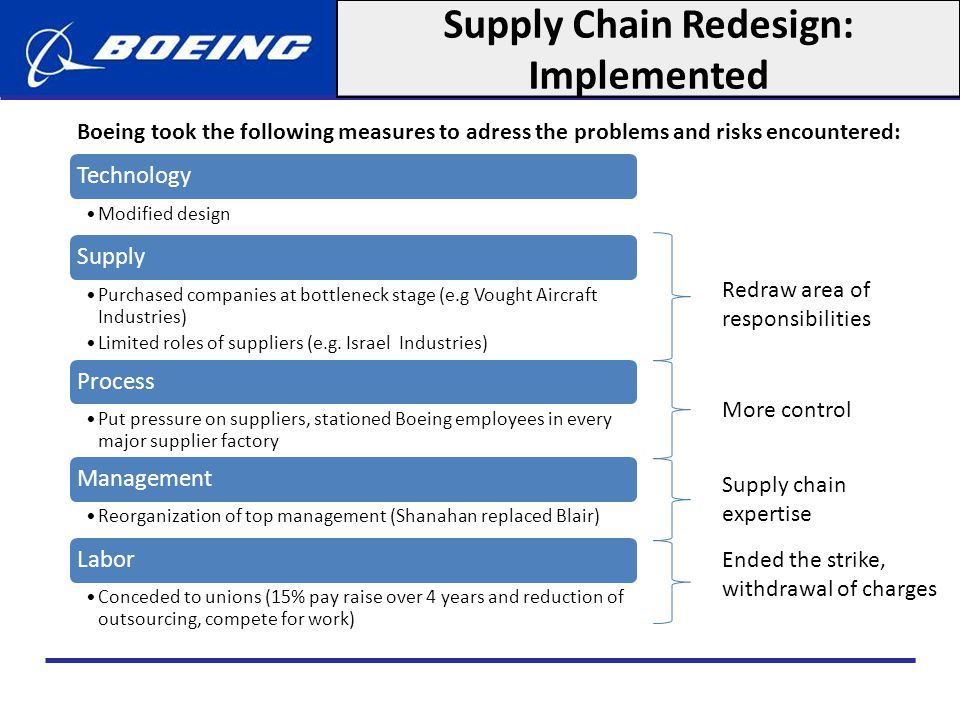Supply Chain Redesign: Implemented