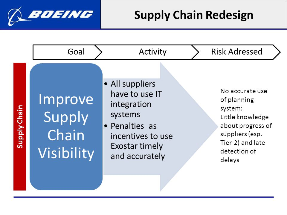 Improve Supply Chain Visibility