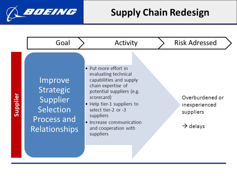Improve Strategic Supplier Selection Process and Relationships