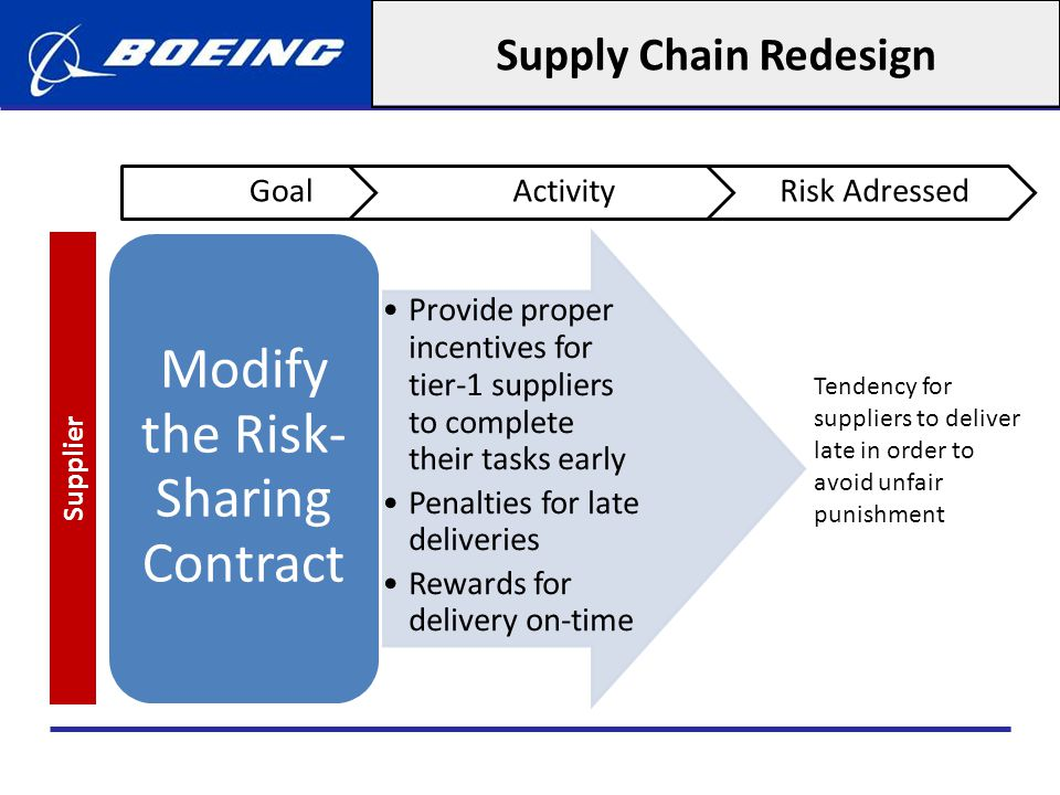 Modify the Risk-Sharing Contract