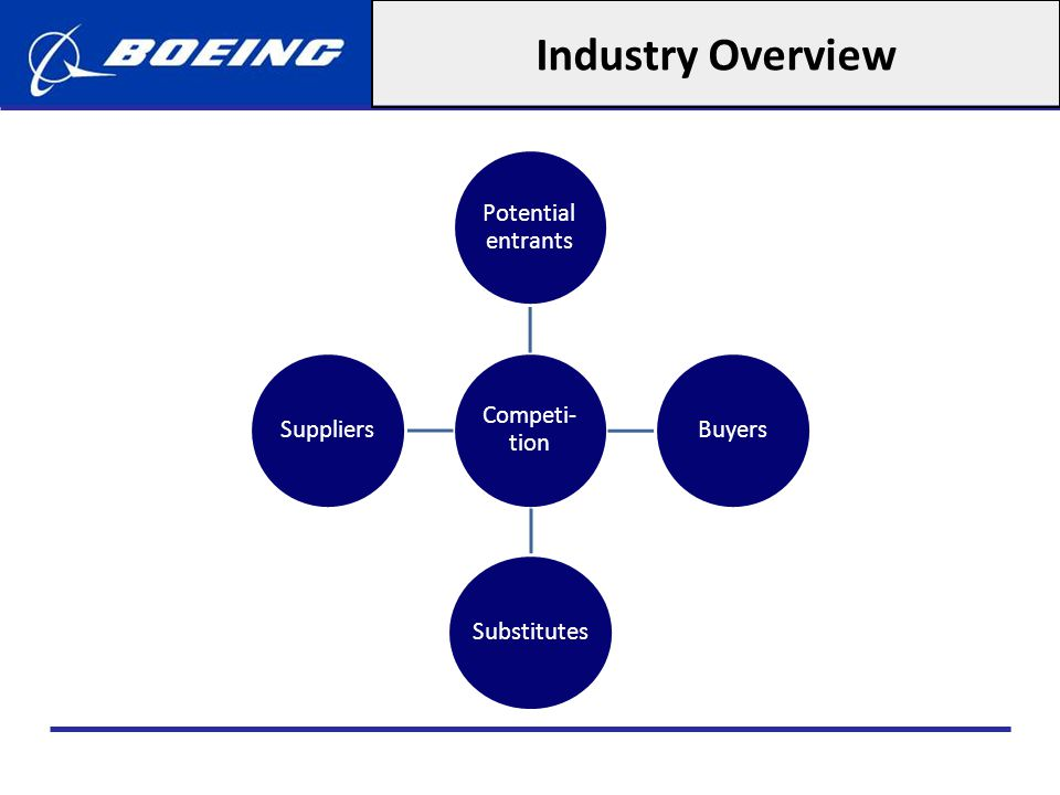 Industry Overview Competi-tion Potential entrants Buyers Substitutes