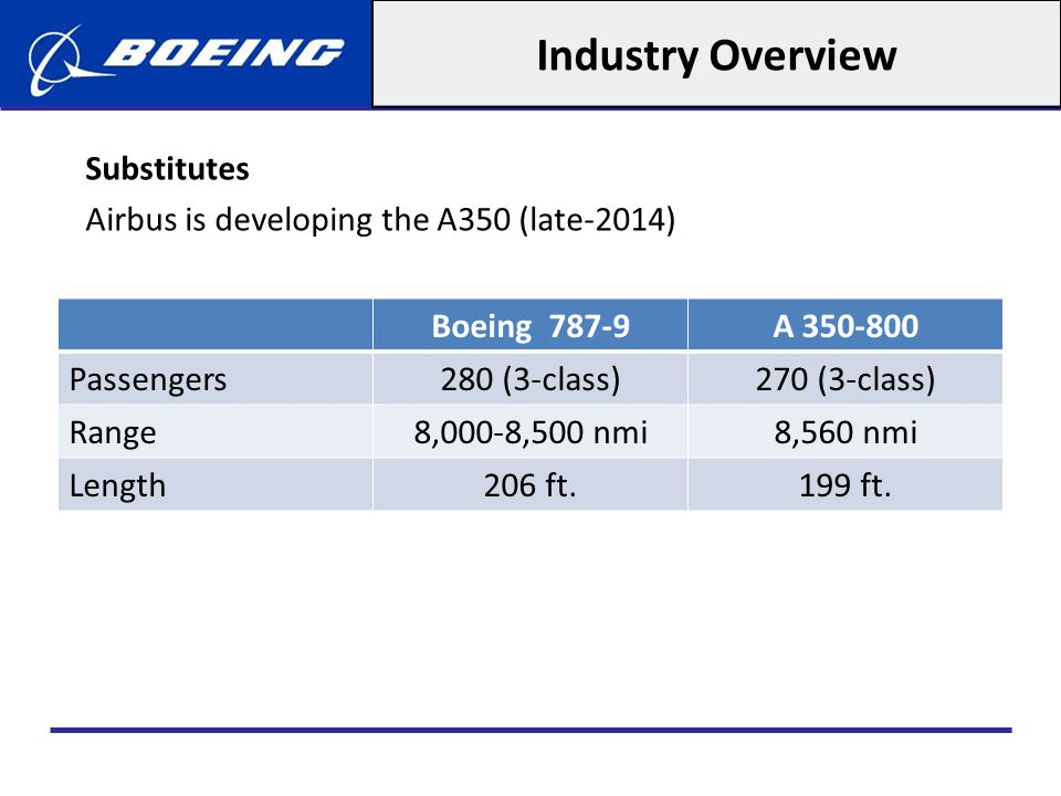 Industry Overview Substitutes Airbus is developing the A350 (late-2014) Boeing 787-9. A 350-800.