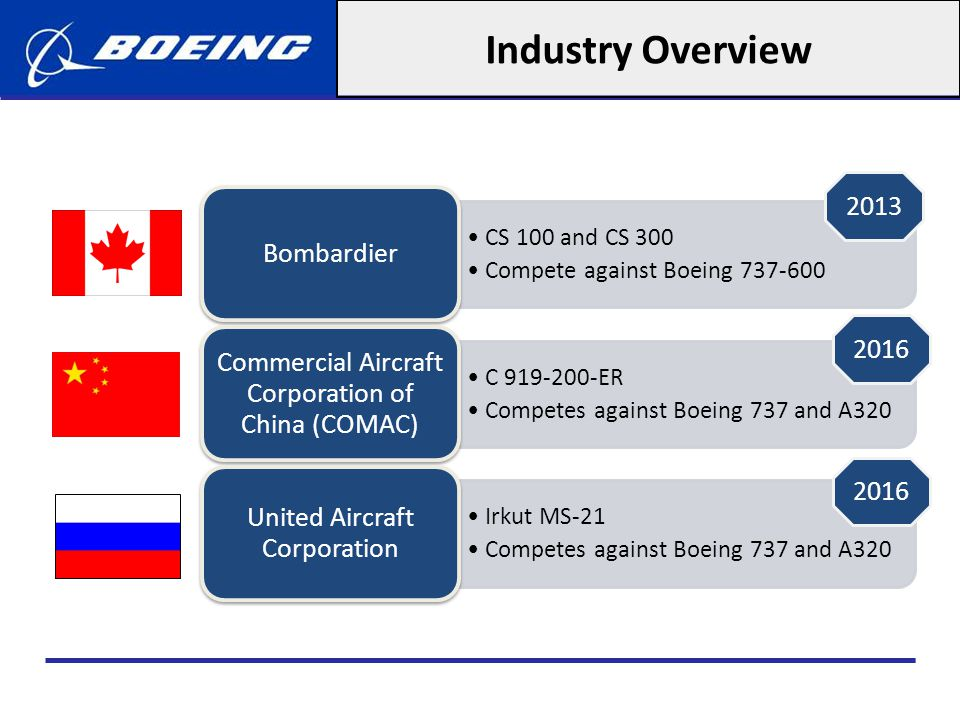 Industry Overview 2013. Bombardier. CS 100 and CS 300. Compete against Boeing 737-600. Commercial Aircraft Corporation of China (COMAC)