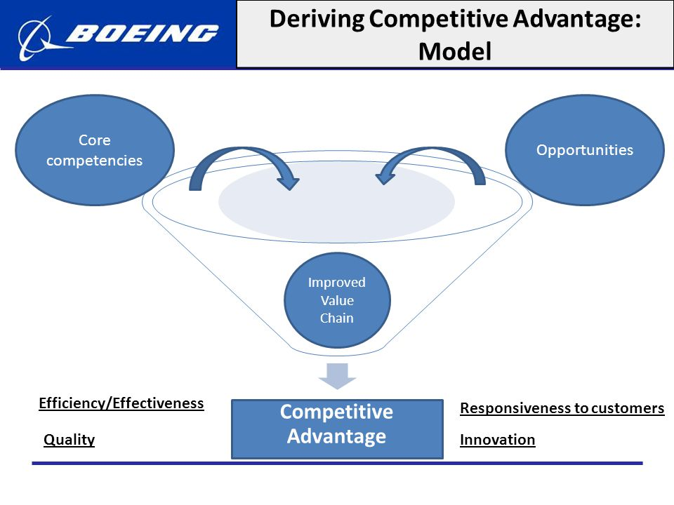Deriving Competitive Advantage: Model