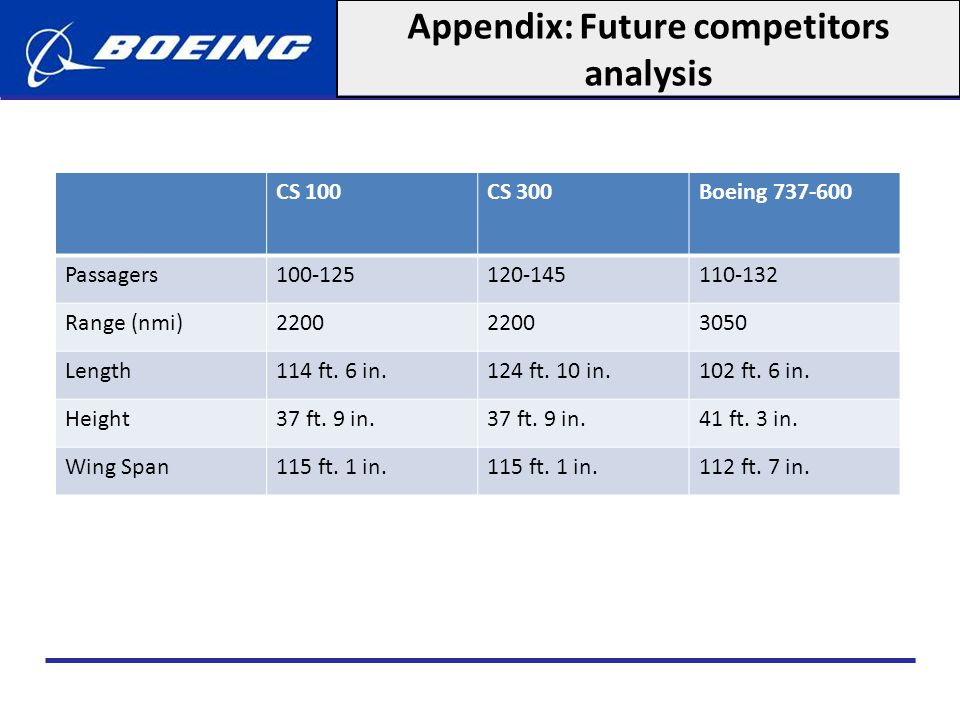 Appendix: Future competitors analysis