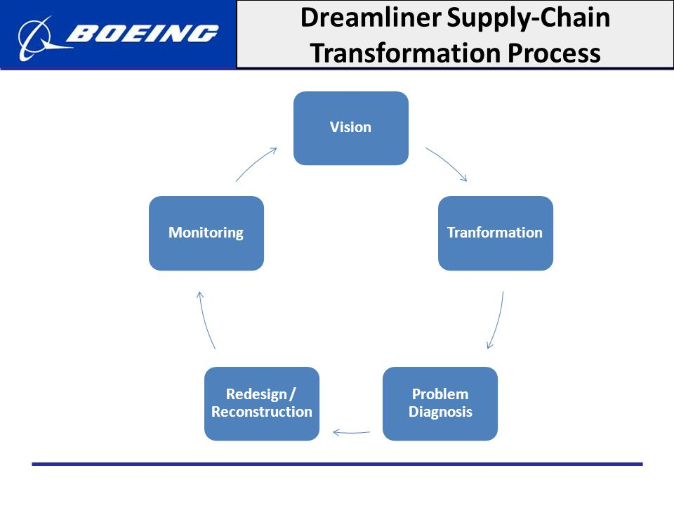 Dreamliner Supply-Chain Transformation Process