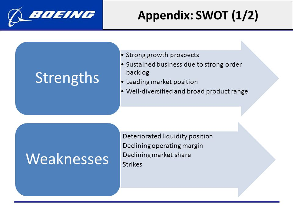 Appendix: SWOT (1/2) Strengths Strong growth prospects