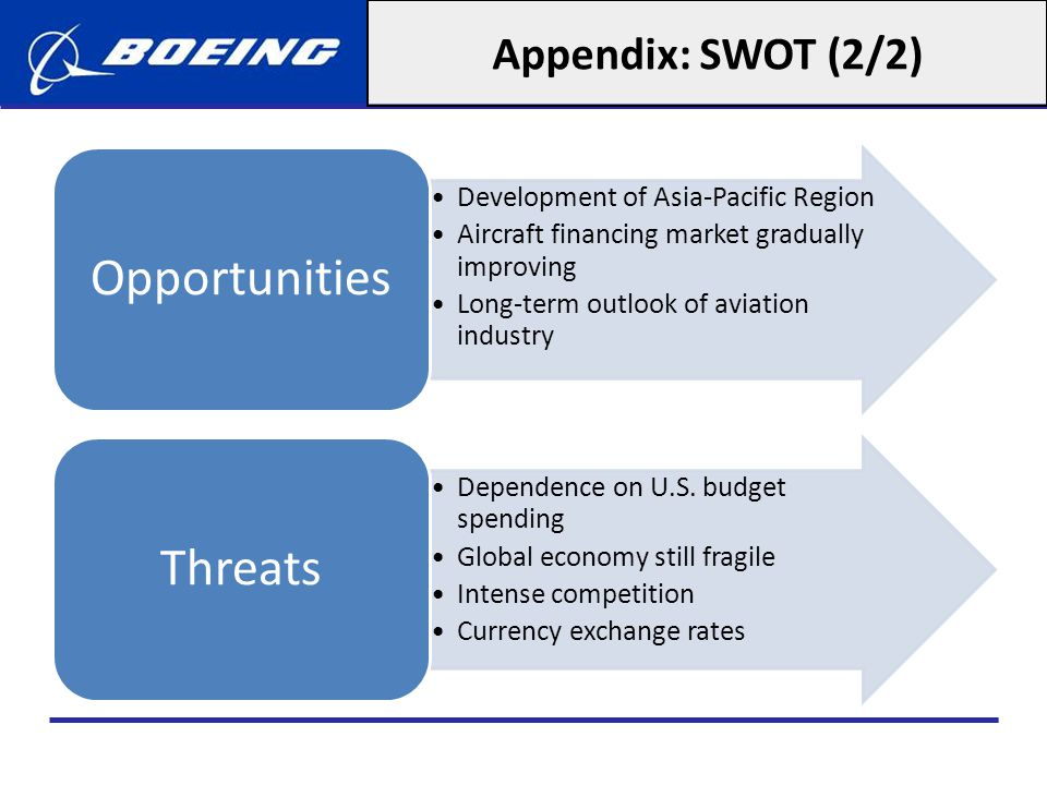 Appendix: SWOT (2/2) Opportunities Development of Asia-Pacific Region