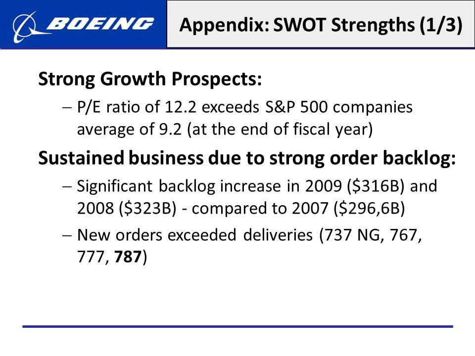 Appendix: SWOT Strengths (1/3)