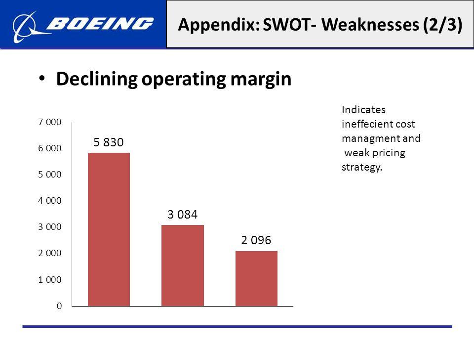 Appendix: SWOT- Weaknesses (2/3)
