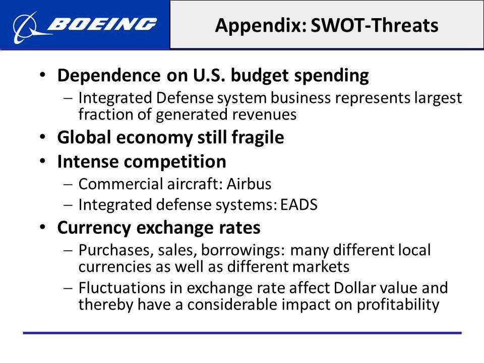 Appendix: SWOT-Threats