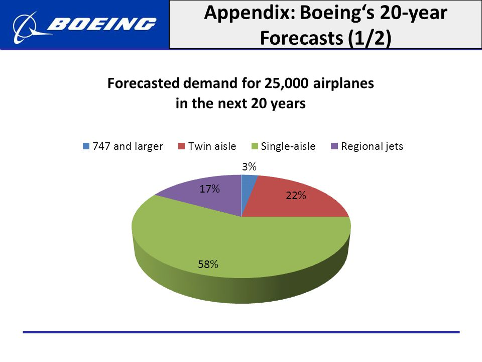 Appendix: Boeing's 20-year Forecasts (1/2)