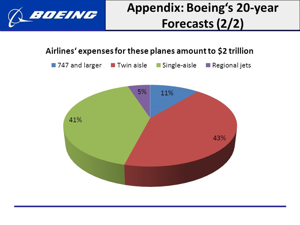 Appendix: Boeing's 20-year Forecasts (2/2)