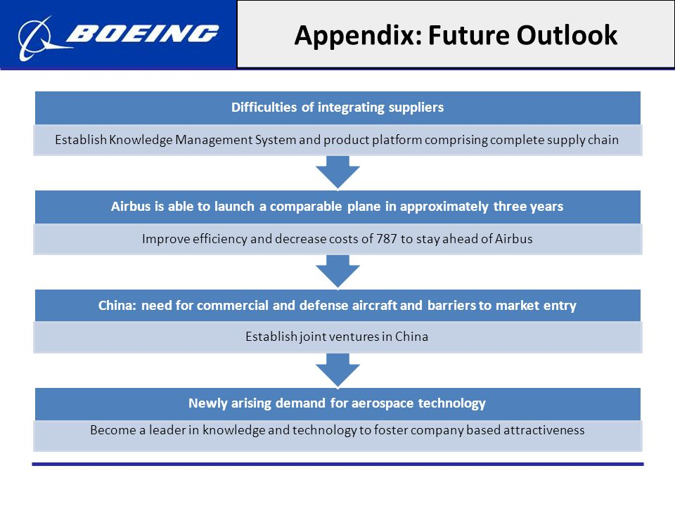 Appendix: Future Outlook