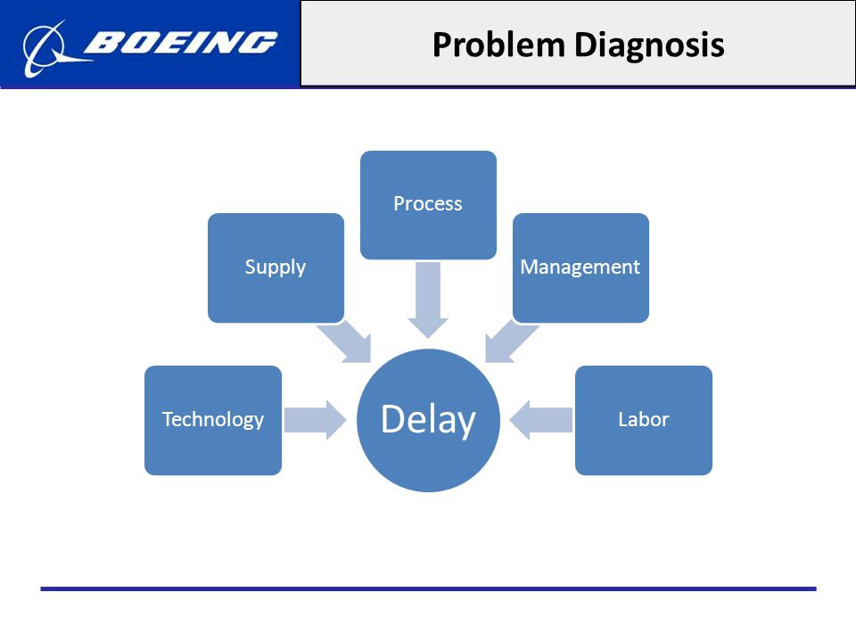 Problem Diagnosis Delay Technology Supply Process Management Labor
