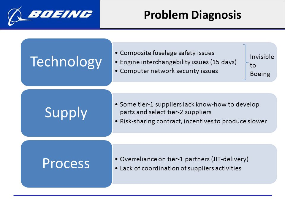 Problem Diagnosis Invisible to Boeing Technology