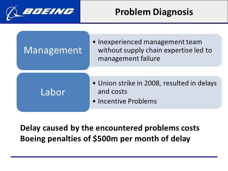 Problem Diagnosis Management. Inexperienced management team without supply chain expertise led to management failure.
