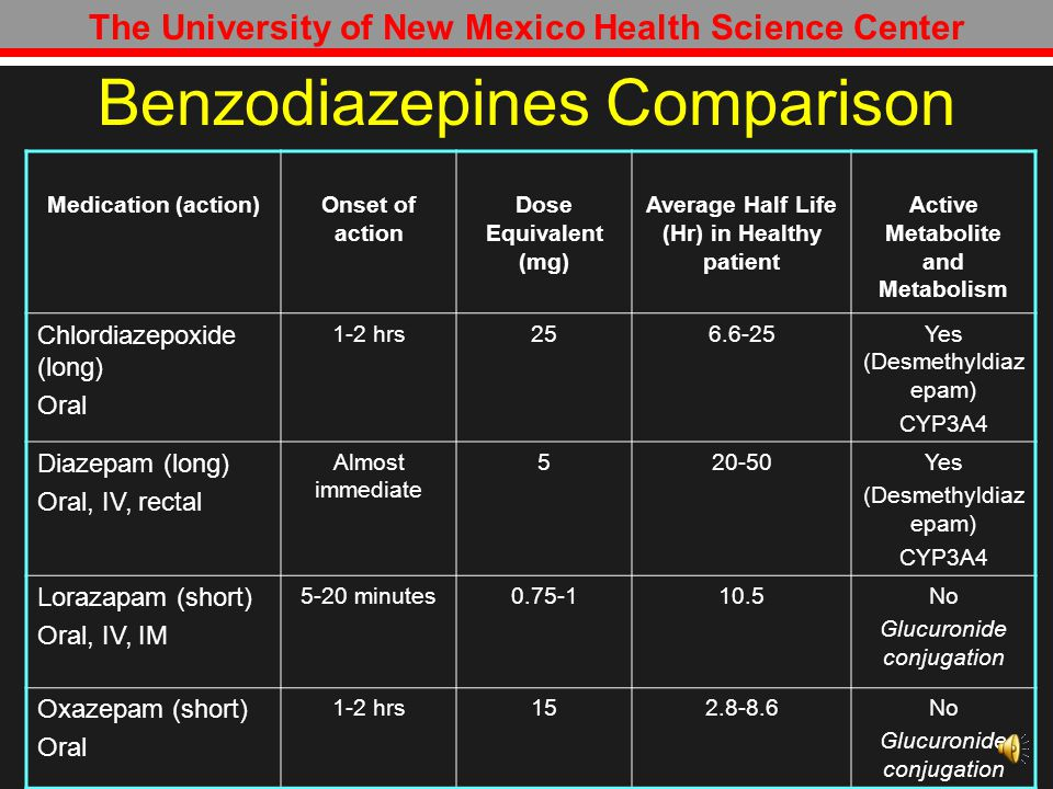 Benzodiazepines Comparison