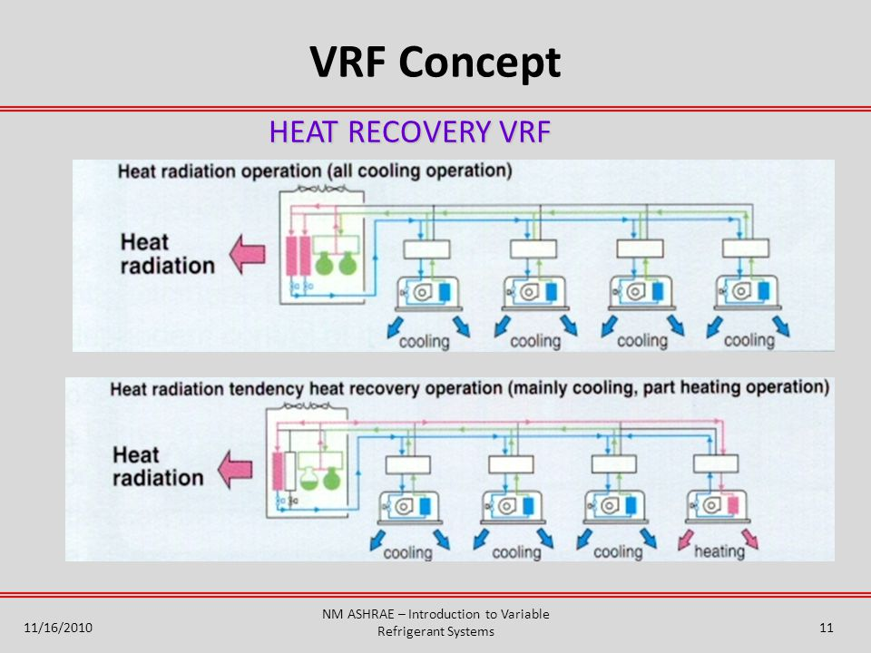 NM ASHRAE – Introduction to Variable Refrigerant Systems