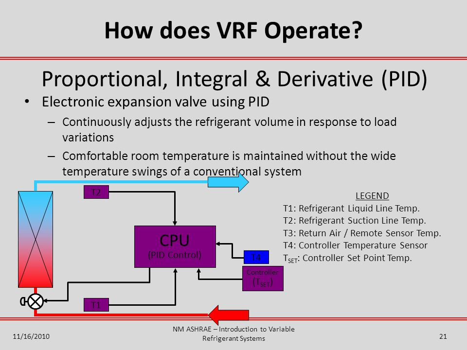 How does VRF Operate Proportional, Integral & Derivative (PID) CPU