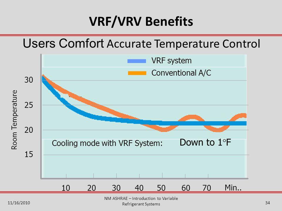 Users Comfort Accurate Temperature Control