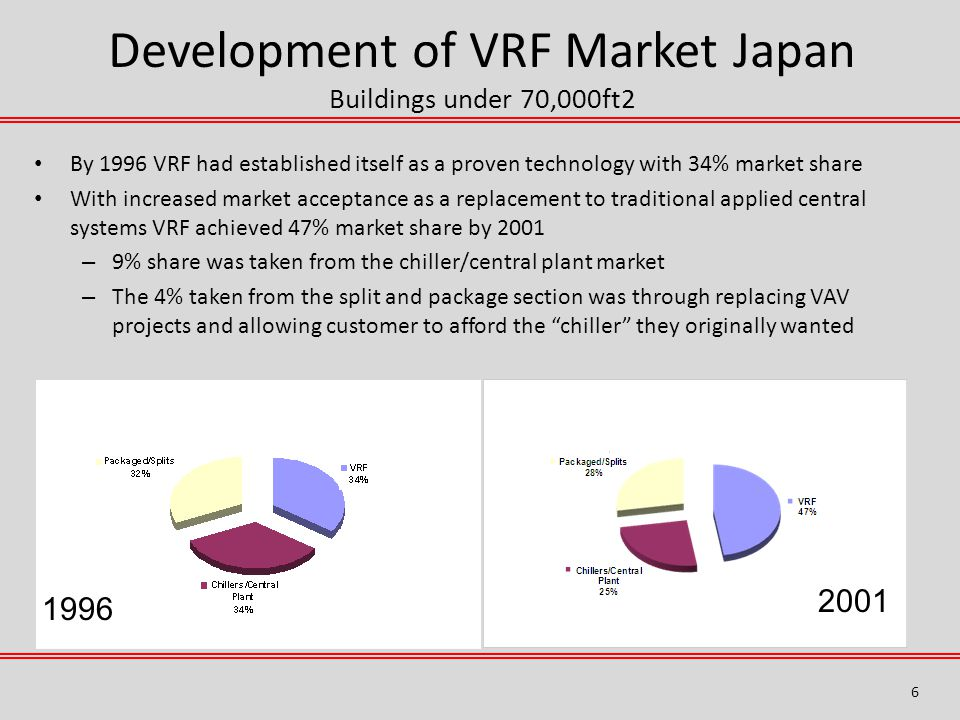Development of VRF Market Japan Buildings under 70,000ft2