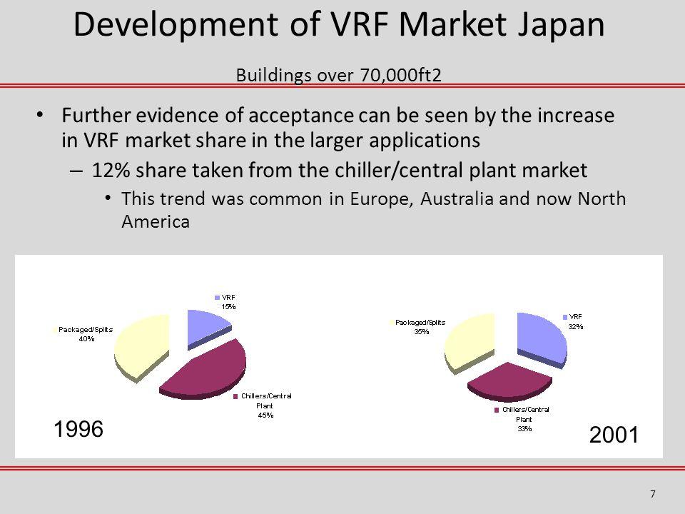 Development of VRF Market Japan Buildings over 70,000ft2
