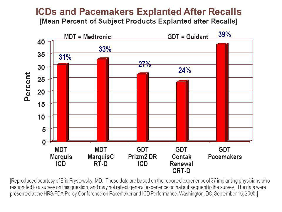 and Pacemakers Explanted After Recalls