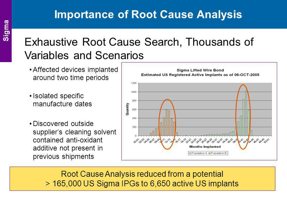 Importance of Root Cause Analysis